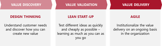 Design Thinking - value discovery - Lean - value validation - Agile - value delivery
