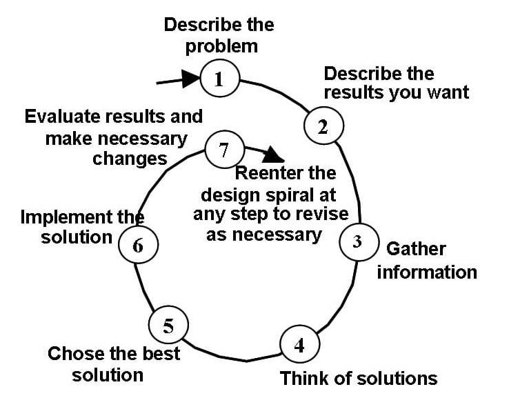 Problem Solving Process - Living with Technology, published back in 1993 by M. Hacker & B. Barden