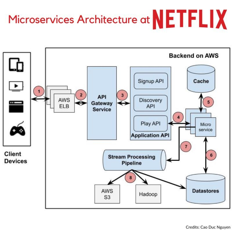 netflix microservices architecture